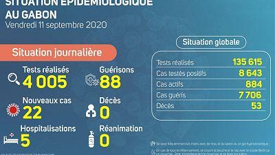 Coronavirus - Gabon : Situation Épidémiologique au Gabon (11 septembre 2020)