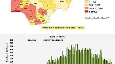 Coronavirus - Nigeria: COVID-19 Situation Report for Nigeria (11th September 2020)