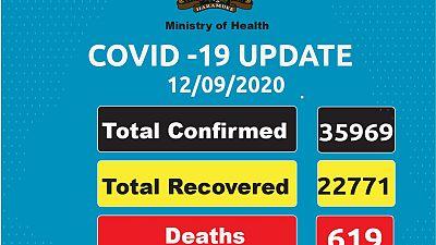Coronavirus - Kenya: COVID-19 Update (12/09/2020)