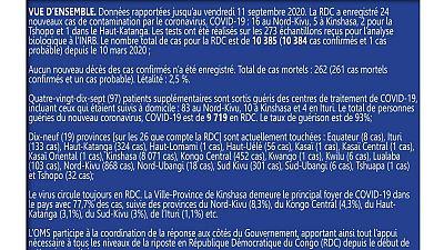 Coronavirus - République Démocratique du Congo : Mise à jour COVID-19 (11 septembre 2020)