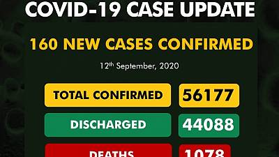 Coronavirus - Nigeria: COVID-19 case update (12 September 2020)