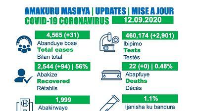 Coronavirus - Rwanda : mise à jour du cas COVID-19 (12 septembre 2020)