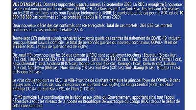 Coronavirus - République Démocratique du Congo: Mise à jour COVID-19 (12 septembre 2020)