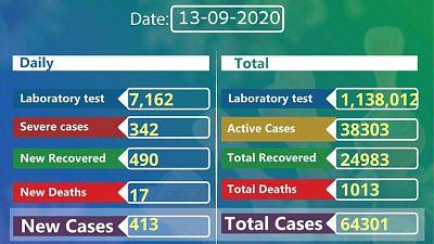Coronavirus - Ethiopia: COVID-19 reported cases in Ethiopia (13 September 2020)