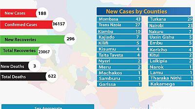Coronavirus - Kenya: COVID-19 Updates Summary (13 September 2020)