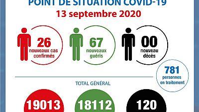 Coronavirus - Côte d'Ivoire : Point de la situation COVID-19 du 13 septembre 2020