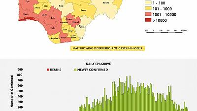 Coronavirus - Nigeria: The COVID19 Nigeria situation report for 13th September, 2020