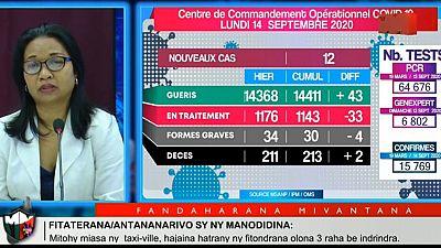 Coronavirus - Madagascar : Statistique du 14 Septembre 2020