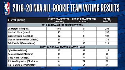 Kia NBA Rookie of the Year Ja Morant Leads 2019-20 NBA All-Rookie First Team