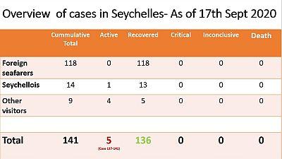 Coronavirus - Seychelles: Overview of Cases in Seychelles as of 17th September 2020
