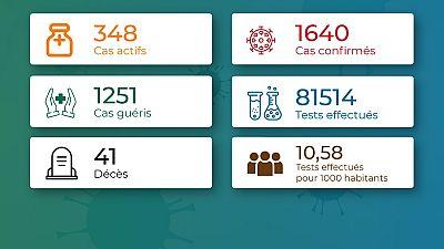Coronavirus - Togo : Chiffres mis à jour le 18 septembre 2020 à 21:28