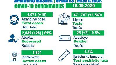 Coronavirus - Rwanda : mise à jour du cas COVID-19 (18 septembre 2020)