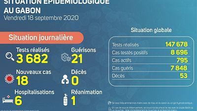 Coronavirus - Gabon : Situation Épidémiologique au Gabon (18 septembre 2020)