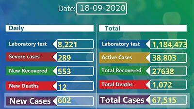 Coronavirus - Ethiopia: COVID-19 reported cases in Ethiopia (18 September 2020)