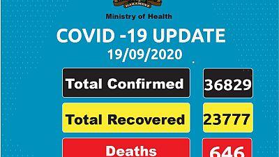 Coronavirus - Kenya: COVID-19 Update (19/09/2020)