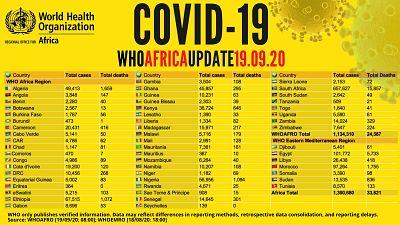 Coronavirus - Africa: WHO COVID-19 Africa Update 19.09.2020