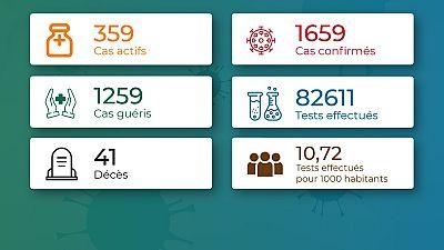 Coronavirus - Togo : Chiffres mis à jour le 19 septembre 2020 à 20:14