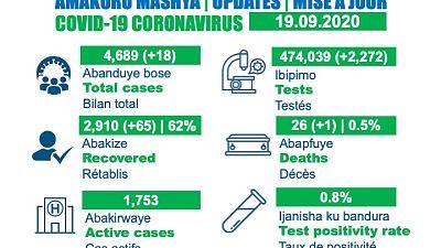 Coronavirus - Rwanda: COVID-19 case update (19 September 2020)