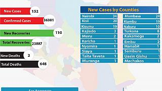 Coronavirus - Kenya: COVID-19 Updates Summary (20 September 2020)