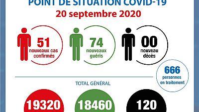 Coronavirus - Côte d'Ivoire : Point de la situation COVID-19 du 20 septembre 2020