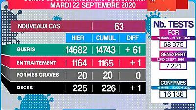 Coronavirus - Madagascar : Situation du 22 Septembre 2020