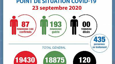 Coronavirus - Côte d'Ivoire : Point de la situation COVID-19 du 23 septembre 2020