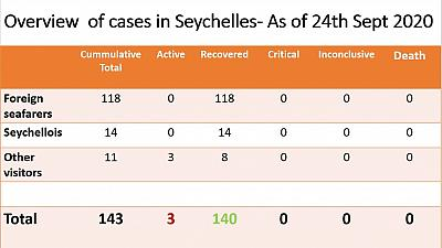 Coronavirus - Seychelles: Overview of Cases in Seychelles as of 24th September 2020