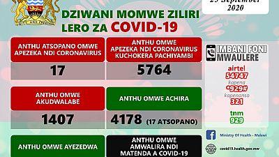 Coronavirus - Malawi: COVID-19 Daily Information Update (25th September 2020)