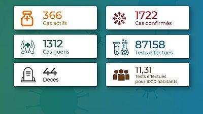 Coronavirus - Togo : Chiffres mis à jour le 25 septembre 2020 à 19:40