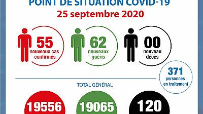Coronavirus - Côte d'Ivoire : Point de la situation COVID-19 du 25 septembre 2020