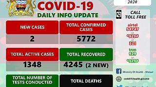 Coronavirus - Malawi: COVID-19 Daily Information Update (29th September 2020)