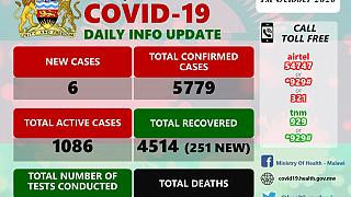 Coronavirus - Malawi: COVID-19 Daily Information Update (1st October 2020)