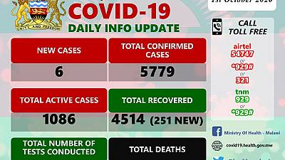 Coronavirus - Malawi: COVID-19 Daily Information Update (1st October 2020)
