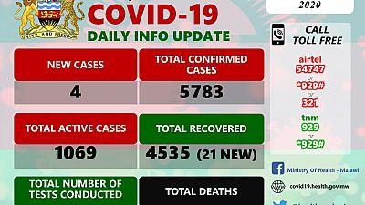 Coronavirus - Malawi: COVID-19 Daily Information Update (2nd October 2020)
