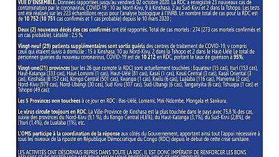 Coronavirus - République Démocaratique du Congo : Mise à jour COVID-19 (2 octobre 2020)