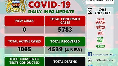 Coronavirus - Malawi: COVID-19 Daily Information Update (3 October 2020)