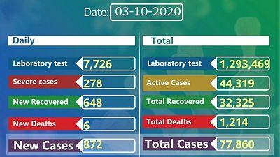 Coronavirus - Ethiopia: COVID-19 reported cases in Ethiopia (3 October 2020)