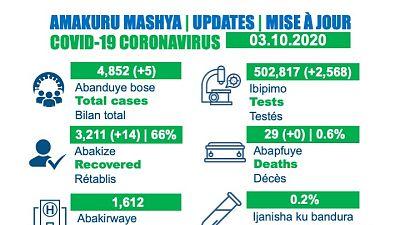 Coronavirus - Rwanda : Mise à jour du cas COVID-19 (3 octobre 2020)