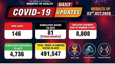 Coronavirus - Uganda: Daily COVID-19 update (3 October 2020)