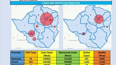 Coronavirus - Zimbabwe: COVID-19 Update (3 October 2020)