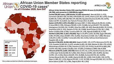 Coronavirus: African Union Member States reporting COVID-19 cases as of 5 October 2020, 9 am EAT