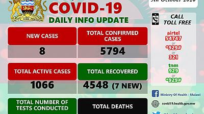 Coronavirus - Malawi: COVID-19 Daily Information Update (5th October 2020)