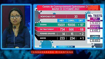 Coronavirus - Madagascar : Situation du 06.10.2020