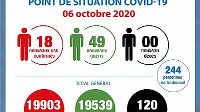 Coronavirus - Côte d'Ivoire : Point de la situation COVID-19 du 6 octobre 2020