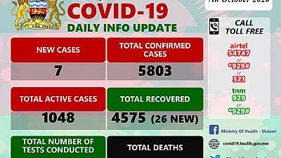 Coronavirus - Malawi: COVID-19 Daily Information Update (7th October 2020)