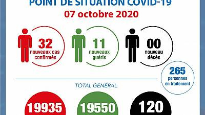 Coronavirus - Côte d'Ivoire : Point de la situation COVID-19 du 7 octobre 2020
