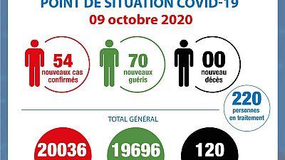 Coronavirus - Côte d'Ivoire : Point de la situation COVID-19 du 9 octobre 2020
