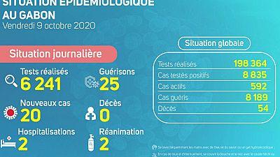Coronavirus - Gabon : Situation Épidémiologique au Gabon (9 octobre 2020)