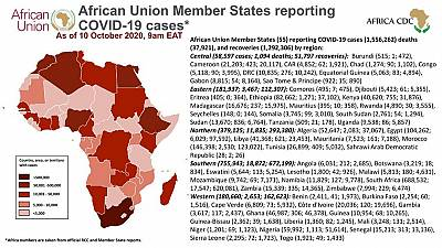 Coronavirus: African Union Member States reporting COVID-19 cases as of 10 October 2020, 9 am EAT