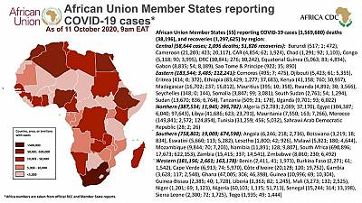 Coronavirus: African Union Member States reporting COVID-19 cases as of 11 October 2020, 9 am EAT